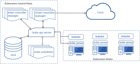 components-of-kubernetes